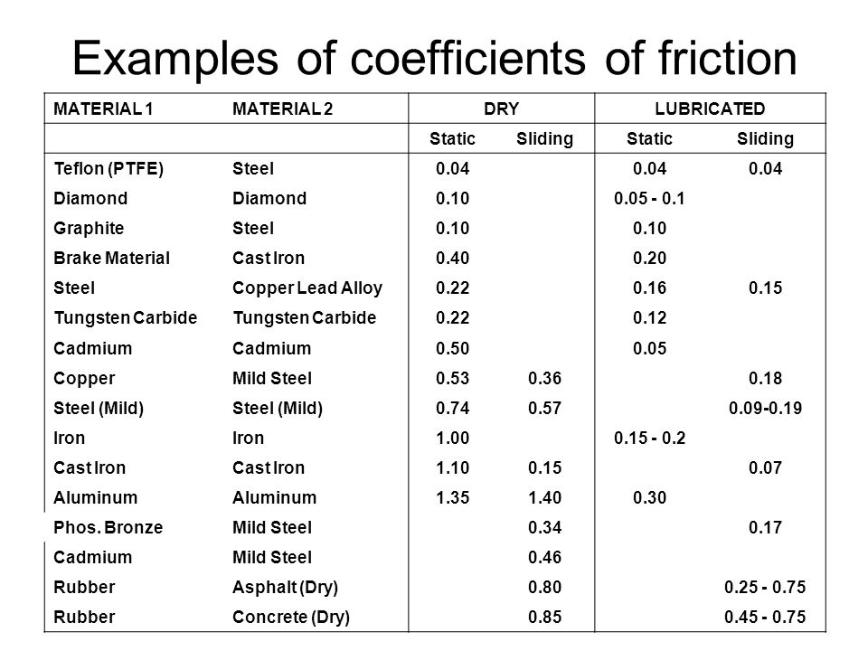 Examples+of+coefficients+of+friction.jpg
