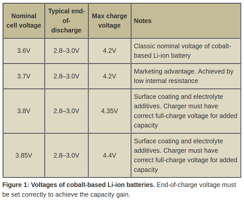 batteryuniversity.com-confusion_with_voltages.png