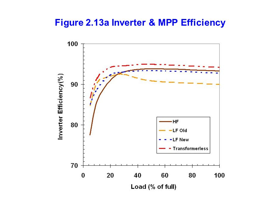 Figure+2.13a+Inverter+&+MPP+Efficiency.jpg